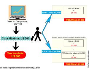 Cálculo do Imposto e-DBV