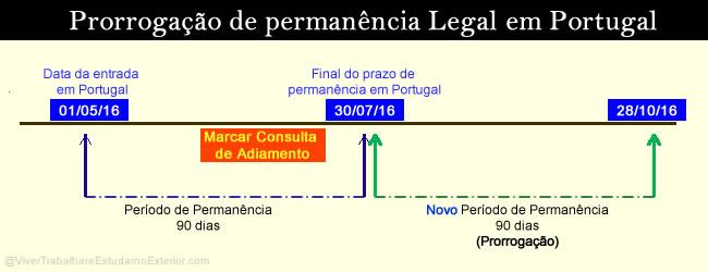 Turismo em Portugal: renovação do período de permanência