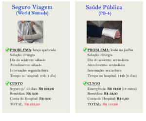 Comparativo: seguro viagem x PB-4 (rede pública de saúde)